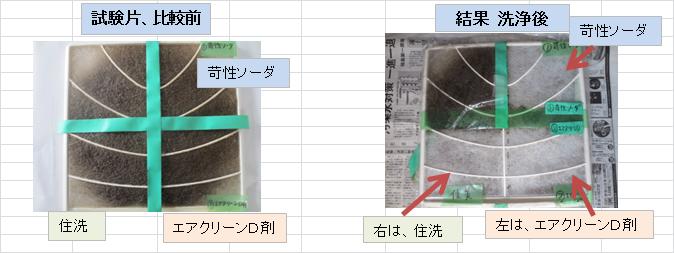 苛性ソーダとエアクリーンD剤の比較試験