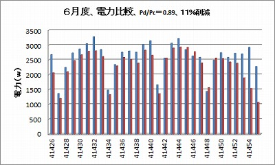 6月 電力比較