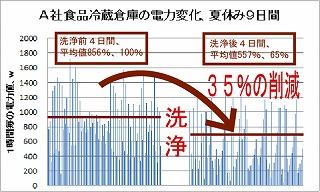 食品冷蔵倉庫の電力変化(9日間)