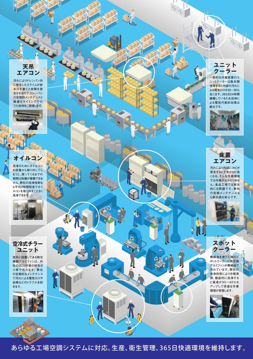 イラスト:工場の空調システム