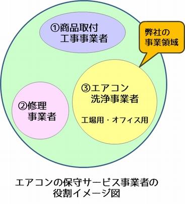 エアコン保守サービス事業者の役割イメージ図