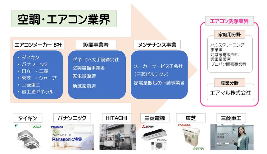 エアコン業界イメージ図