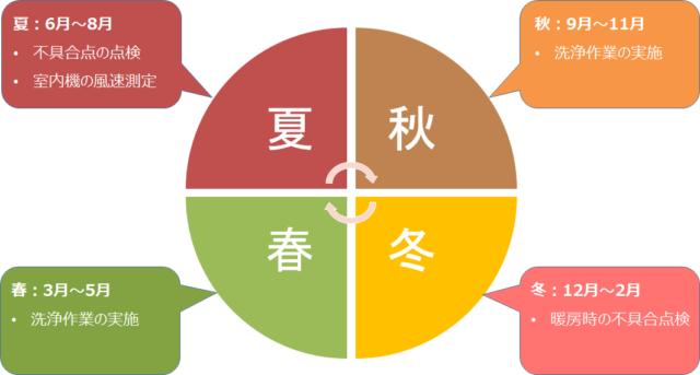 事業領域のイメージ図