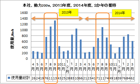 2013年、2014年の推移