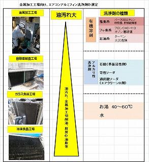 s-エアコンアルミフィン洗浄剤の選定