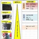 工場分野、油で汚れたエアコン用の洗浄剤の開発